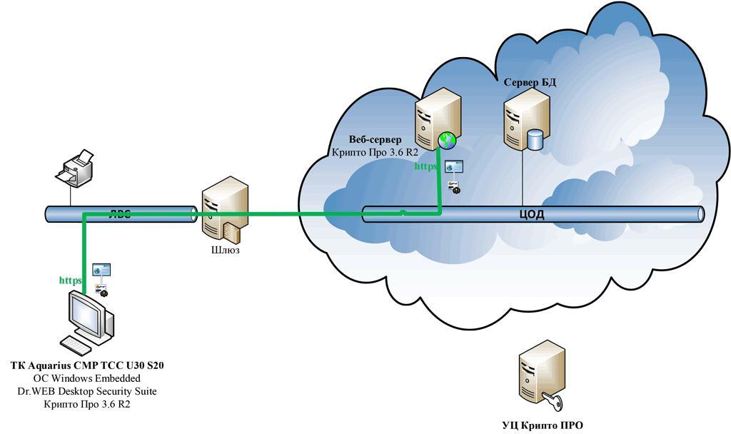 Шифруется весь трафик, передаваемый от тонкого клиента до сервера вне зависимости от клиентского программного...